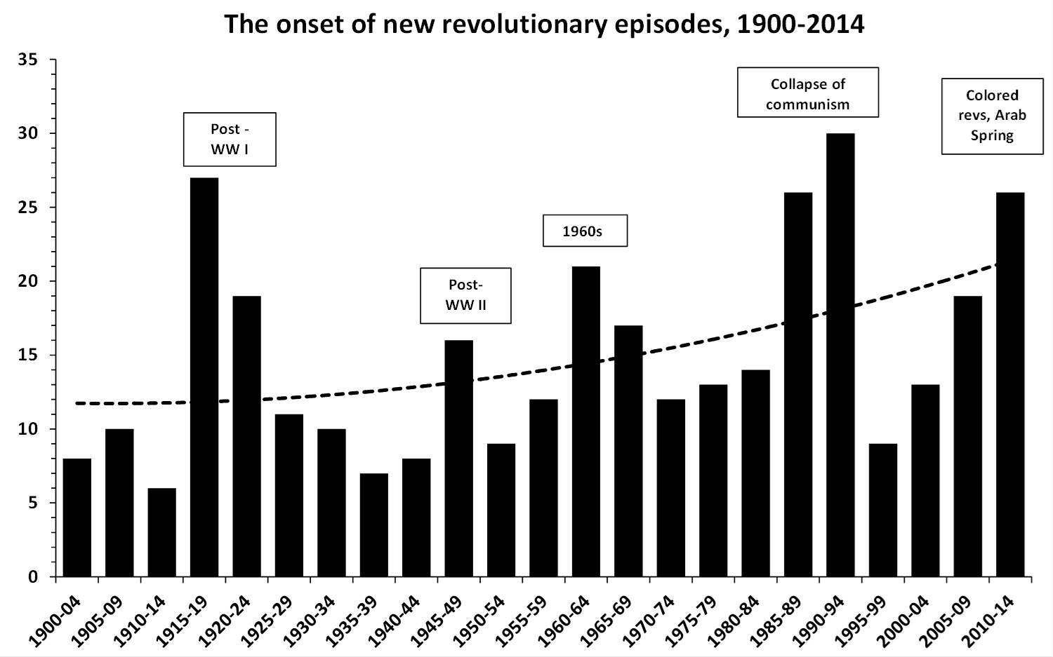 Frequency of revolution